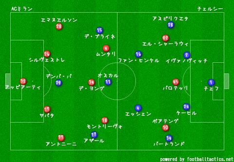 pre_AC_Milan_vs_chelsea.png