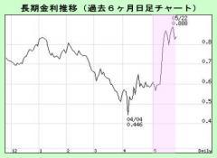 chouki chart