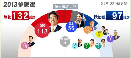 今回の参院選の結果