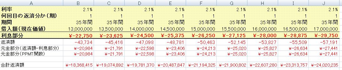 元利均等返済_借入額