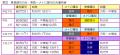 東武 東急線内のみ・東急~メトロ線内のみ運用表