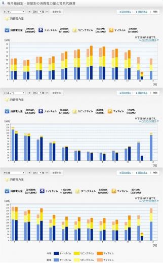 20141110002_電気使用量前年比較