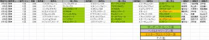 馬場傾向_阪神_芝_2200m_20130105~20130616