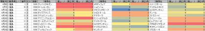 脚質傾向_福島_芝_1800m_20130105~20130623