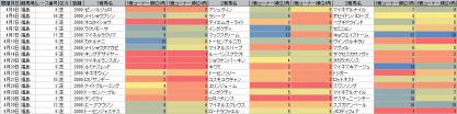 脚質傾向_福島_芝_2000m_20130105~20130630