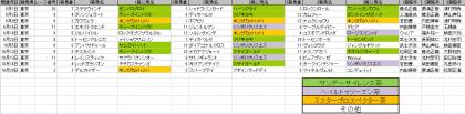 馬場傾向_東京_芝_2000m_20130601~20131020