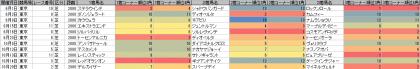 脚質傾向_東京_芝_2000m_20130601~20131020