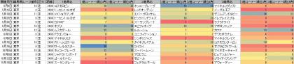 脚質傾向_東京_芝_2400m以上_20130504~20131027