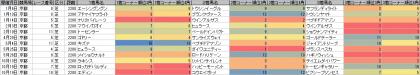 脚質傾向_京都_芝_2200m_20130105~20131103