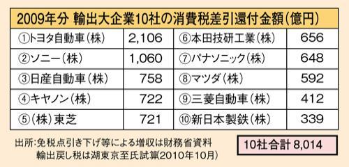 輸出企業の為の減税が消費税_convert_20130823132510
