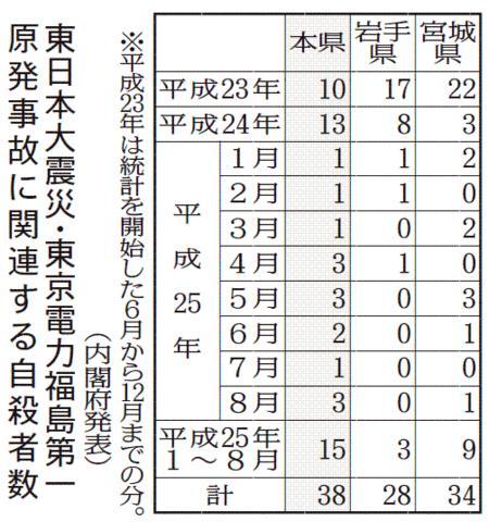 原発事故に関連する自殺者数