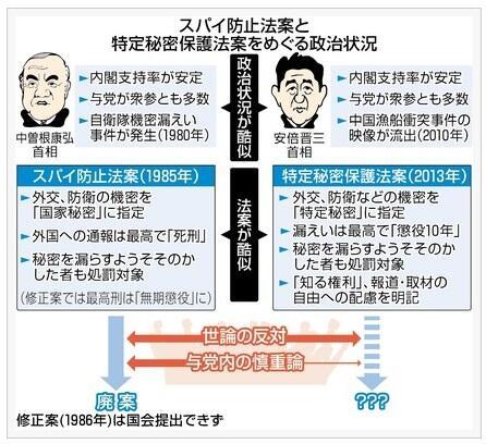 ◆秘密保護法案 安倍政権  ◆スパイ防止法案 中曽根政権