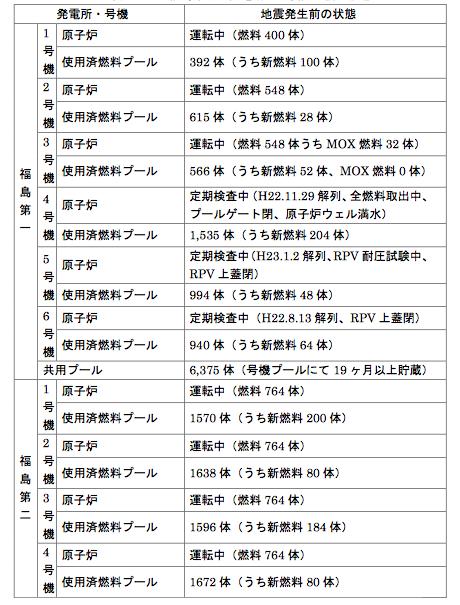 1-5日本政府にない福島第1事故の議事録