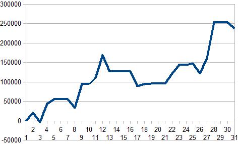 10月収支グラフ