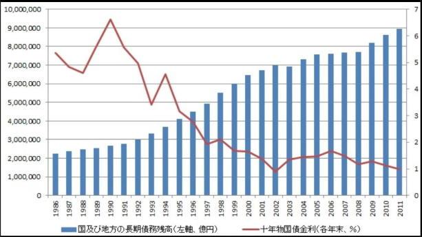 国および地方の長期債務残高(左軸、億円)