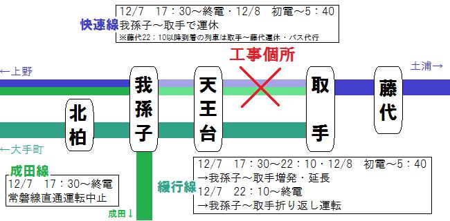 12/7・8の常磐線運転変更の概要