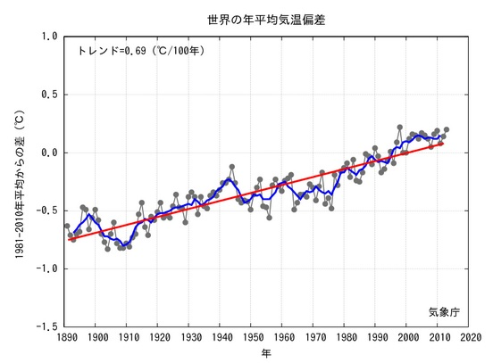 2014-1-25sekai の年平均気温推移気象庁