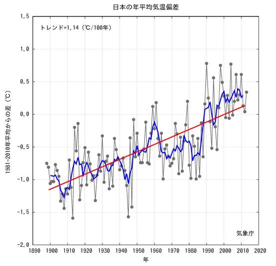 2014-1-25日本の年平均気温推移気象庁