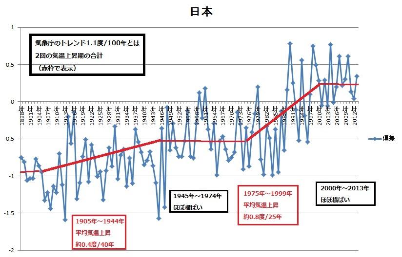 2014-1-25日本の年平均気温推移清水