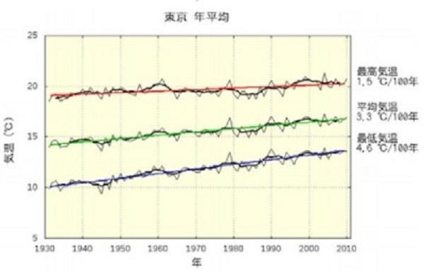 2014-1-25東京の年平均気温推移