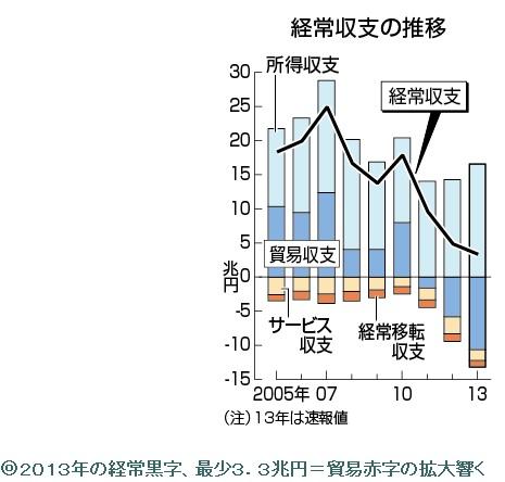 2014-2-10日本の経常収支推移