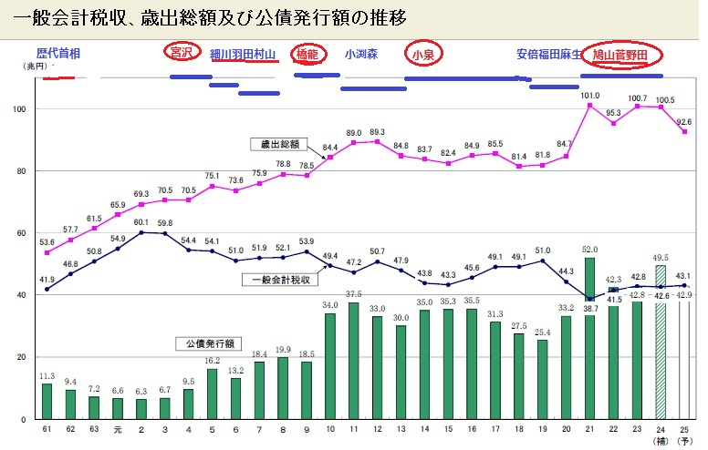 2014-2-11税収・歳出・公債発行額グラフ(鰐の口)