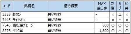 一般信用タダ取り2013年8月20日