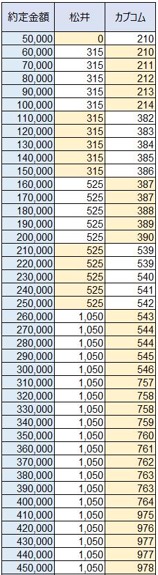 カブドットコム証券と松井証券の手数料比較