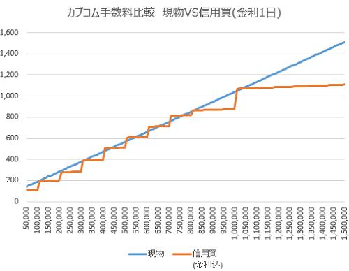 カブドットコム証券の現物と信用の手数料比較チャート