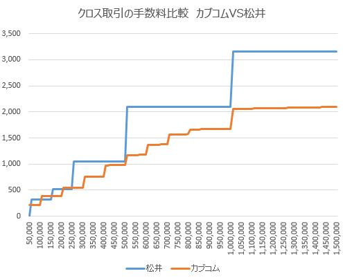 カブドットコム証券と松井証券の手数料比較チャート