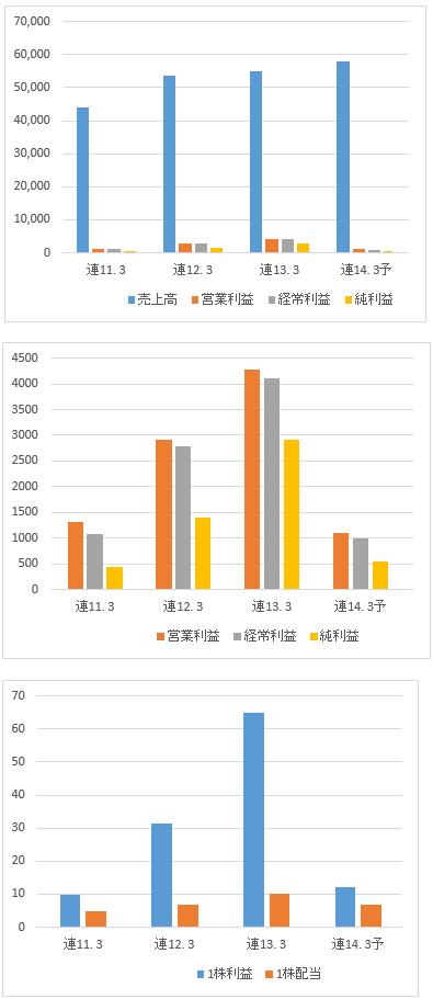 東京鐵鋼の業績推移