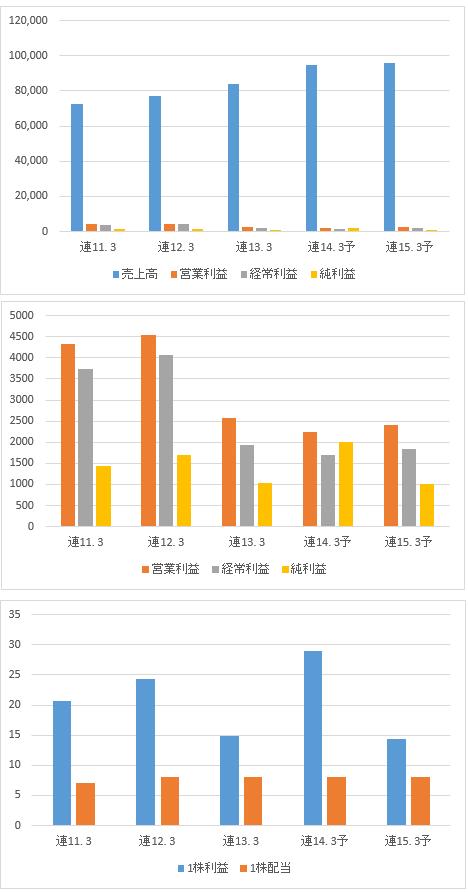 北海道瓦斯の業績推移