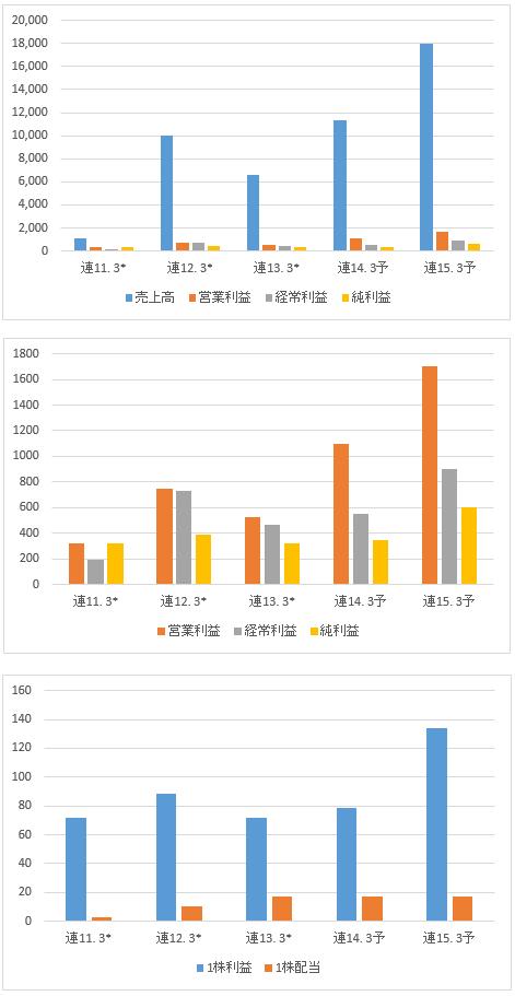 日本商業開発の業績
