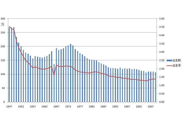 どうやったら日本の人口(出生率)を増やせると思う?
