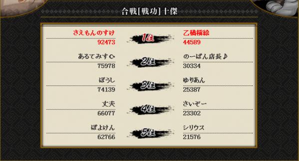 vs島津戦結果3