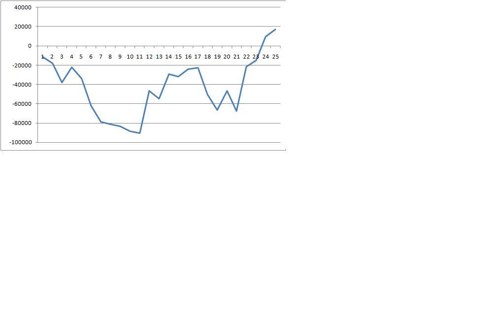 7月スランプグラフ