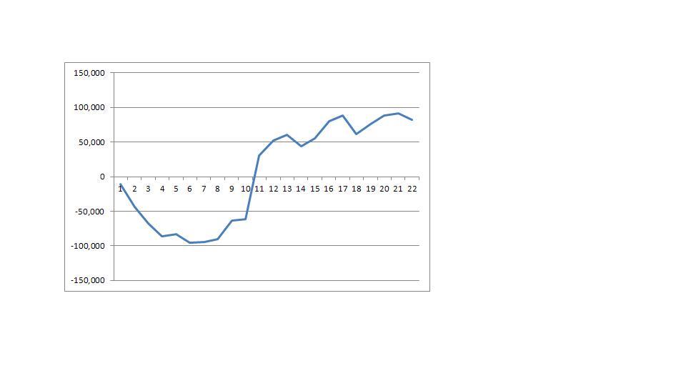 8月スランプグラフ