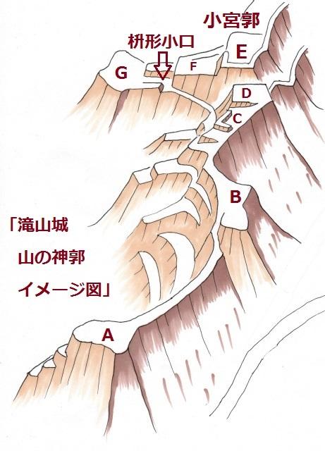 滝山城山の神郭