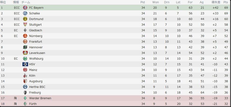 Bel Bundesliga 2015-2016