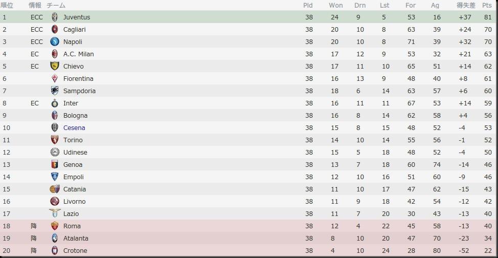 Bel Serie A 2015-2016