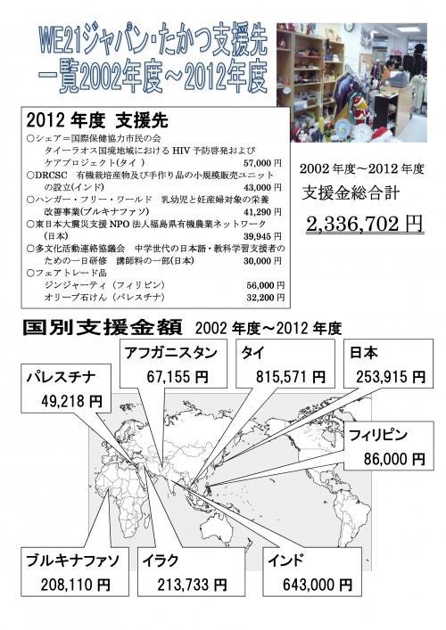 2012年度支援先報告