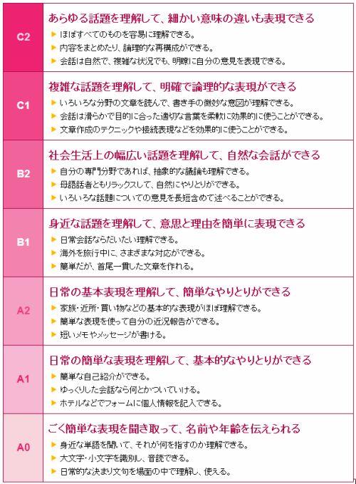 CEFR NHK