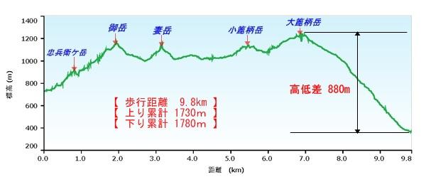 02高隈山高度