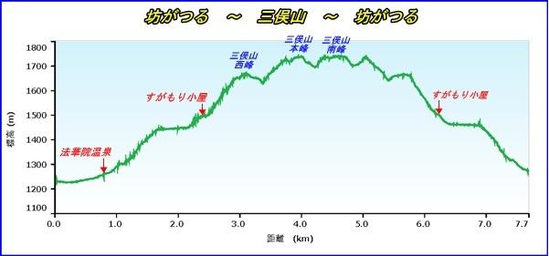 三俣山高度