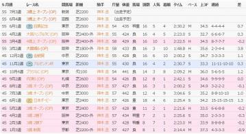 サードステージ5S中間成績
