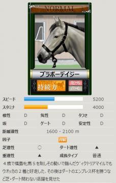 ダビゲ競走馬カード@Nブラボーデイジー