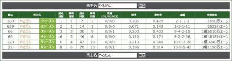 バカバカファーム年度別成績(~6S)