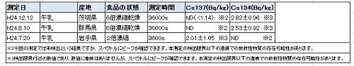 横浜市民測定所データ