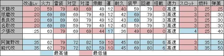 阿賀野型ステ比較