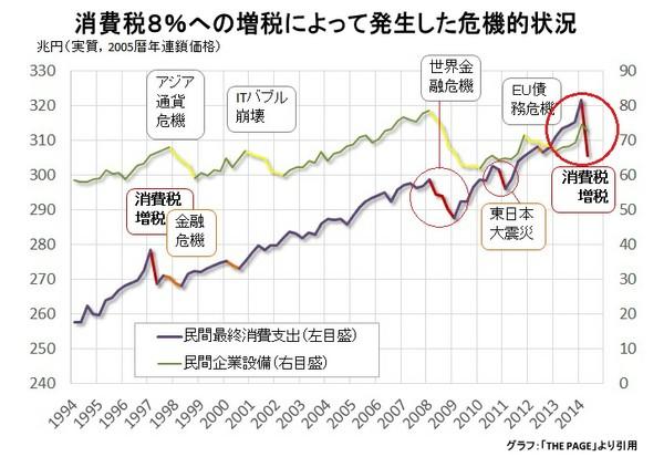 消費税グラフ